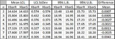 X Bar Table Ranges Vs Standard Deviations Which Way Should You Go Quality