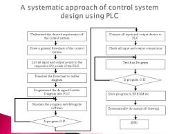 programmable logic controller for hvac application