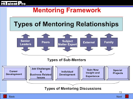 mentoring template to successful mentoring programs