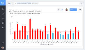 Map Of Shootings In Chicago by America U0027s Mass Shootings In 6 Charts Thoughtspot