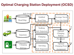 Seeking Sub Growing Charging Station Networks With Trajectory Data Analytics