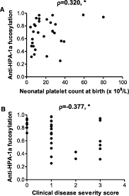 a prominent lack of igg1 fc fucosylation of platelet