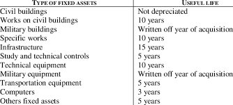 gaap useful life table depreciation method used in france at the governmental level