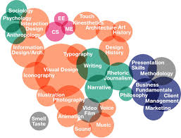 experience design experience design then is an approach that integrates all of this