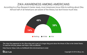 Half Of The United States Is Zika A Threat To The United States Infographic Blog Ultius
