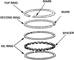 rings engine images Repair guides engine mechanical components piston ring gif