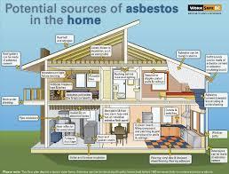Asbestos Popcorn Ceiling Danger by Asbestos Archives Seacliff