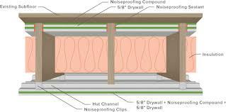 Insulating Existing Interior Walls Interior Noise Green Glue