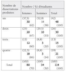 Dissertation et rapport    l       criture chez des adultes en reprise d       ducation et didactique   Revues org Nombre      d       tudiants selon le nombre de dissertations produites
