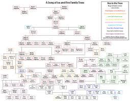 Game Of Thrones Google Map Die Besten 25 Game Of Thrones Stammbaum Ideen Auf Pinterest