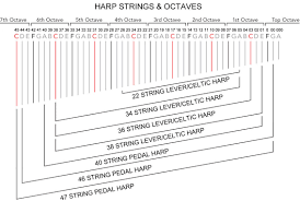 what size l harp do i need how to identify harp strings a guide teifi harps