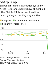sleepy u0027s owner steinhoff accounting issues could affect 7