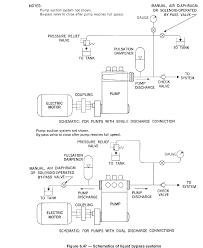figure 6 47 schematics of liquid bypass systems jpg n u003d5011
