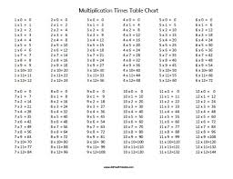 multiplication times table chart multiplication table chart pdf multiplication times table chart free