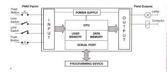 explain block diagram of computer wiring diagram simonand