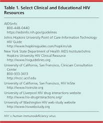 hiv associated complications a systems based approach american