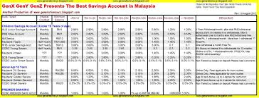 student financial management the best savings account in malaysia