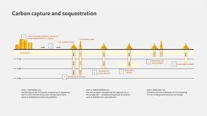 optimization of co2 sequestration in aquifers under geochemistry