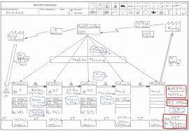 Value Stream Mapping Wertstromanalyse B U0026p
