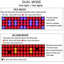 what color light do plants grow best in amazon com jcbritw led plant grow lights panel 30w plus growing