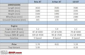 honda cars in india price list honda city car india price list diwali launch for honda city