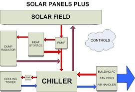 solar air conditioning system diagram solar ac schematic
