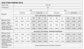 nissan titan v8 towing capacity titan tow package nissan titan forum