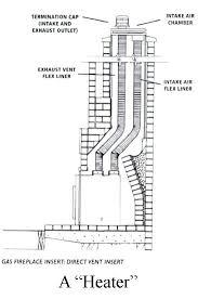 Most Efficient Fireplace Insert - most efficient direct vent gas fireplace direct vent gas fireplace