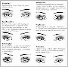 how to apply eye shadow for diffe eye shapes makeup for brown eyes this chart shows