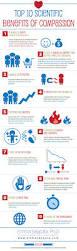 top 10 scientific benefits of compassion infographic u2013 emma