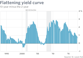 A 2 15 Alarm 2 by Why This U S Recession Signal Is Probably Throwing Off A False