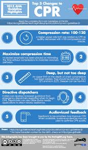 infografía top 5 changes to cpr 2015 aha guidelines highlights