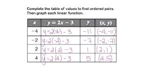 Graphing Ordered Pairs Worksheet Worksheet What Is A Function Table Laurelmacy Worksheets For