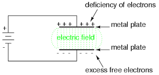 electric fields and capacitance capacitors electronics textbook