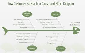 low customer satisfaction fishbone diagram free low customer