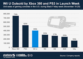 xbox 360 black friday chart wii u outsold by xbox 360 and ps3 in launch week statista