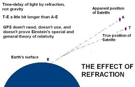 Speed Of Light Constant Deflection Of Light By Refraction Not Gravity Curve Geometry Of