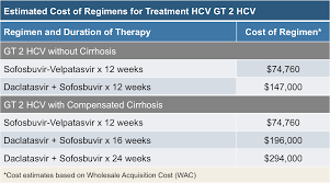core concepts cost and access to direct acting antiviral agents