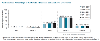 grade 3 mathematics math standardized test scores continue to fall in ontario but why