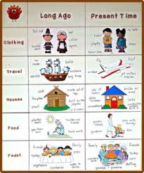 a then and now thanksgiving social studies graph freebie by kinderlit