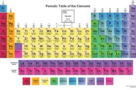 The Periodic Table Of Elements Four New Elements Added To The Periodic Tableviral Pirate