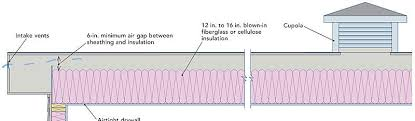 can unvented roof assemblies be insulated with fiberglass insulating a low slope shed roof homebuilding