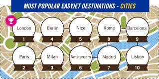 easyjet s most popular destinations edreams travel