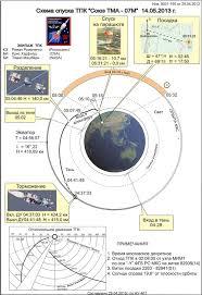 soyuz tma 07m mission updates spaceflight101