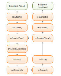android layout interview questions android fragment lifecycle journaldev