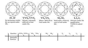 diamond clarity chart scale 4cs of diamonds aura diamonds education
