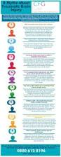19 best tbi traumatic brain injury facts images on pinterest