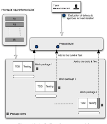 Value Stream Mapping Evaluating Value Stream Mapping In Software Testing Context In