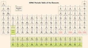 How Many Periods On The Periodic Table Periodic Table U0027s 7th Period Is Finally Complete Iupac Iupap
