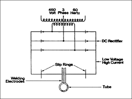 square wave erw yoder applications